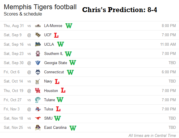 Chris's Prediction for Memphis Football 2017